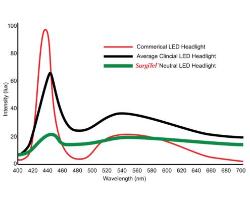 SurgiTel | LED Headlights | Dental Loupes with Light | Surgical Headlight